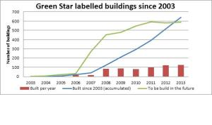 Green Star data figure
